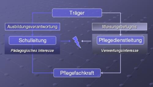 Abbildung 3: Ableitungsbruch